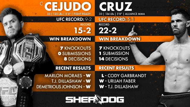 By The Numbers Henry Cejudo Vs Dominick Cruz